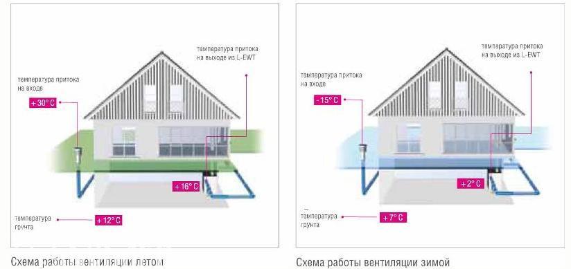 Схемы работы системы вентиляции